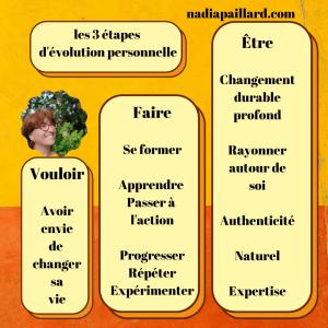 Les trois étapes d'évolution personnelle , vouloir, faire, être.