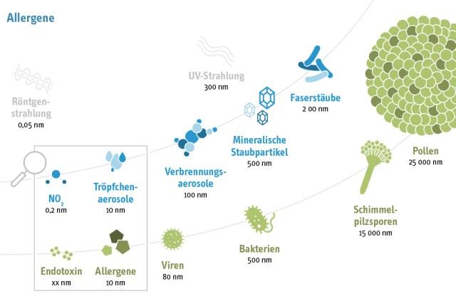 Allergieinfodienst Vergleich Allergene
