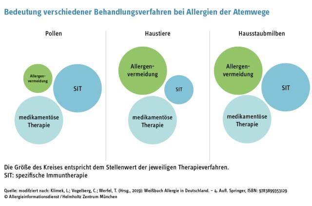 Allergieinfodienst Behandlungsverfahren im Vergleich