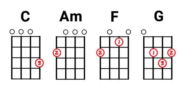 ukulele c am f g akorları