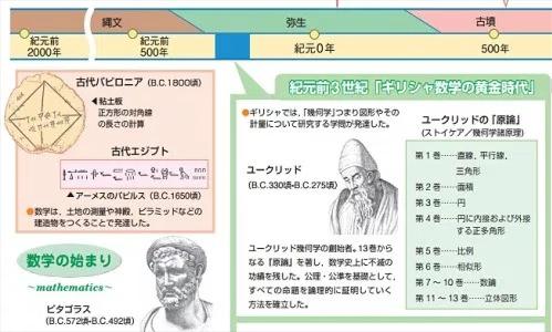 数学の歴史