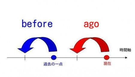 前置詞「before」の意味とイメージ!「ago」との違い!!   飽き ...