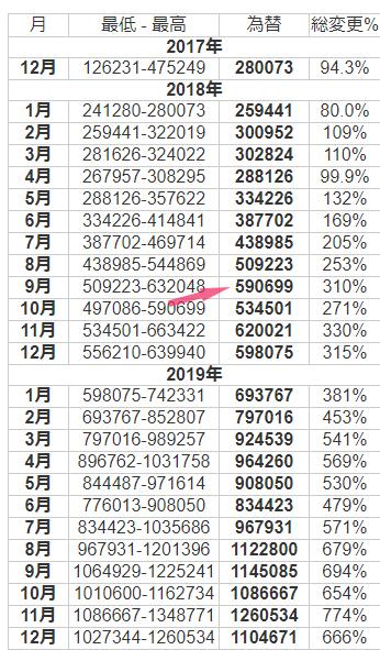 BCHの価格予測