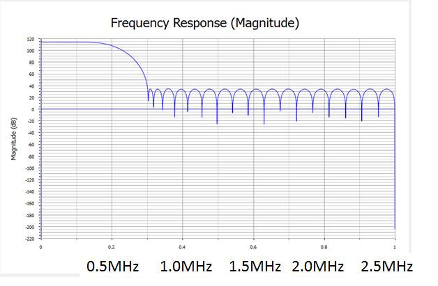 FPGAにズームFFTを実裝: なひたふJTAG日記