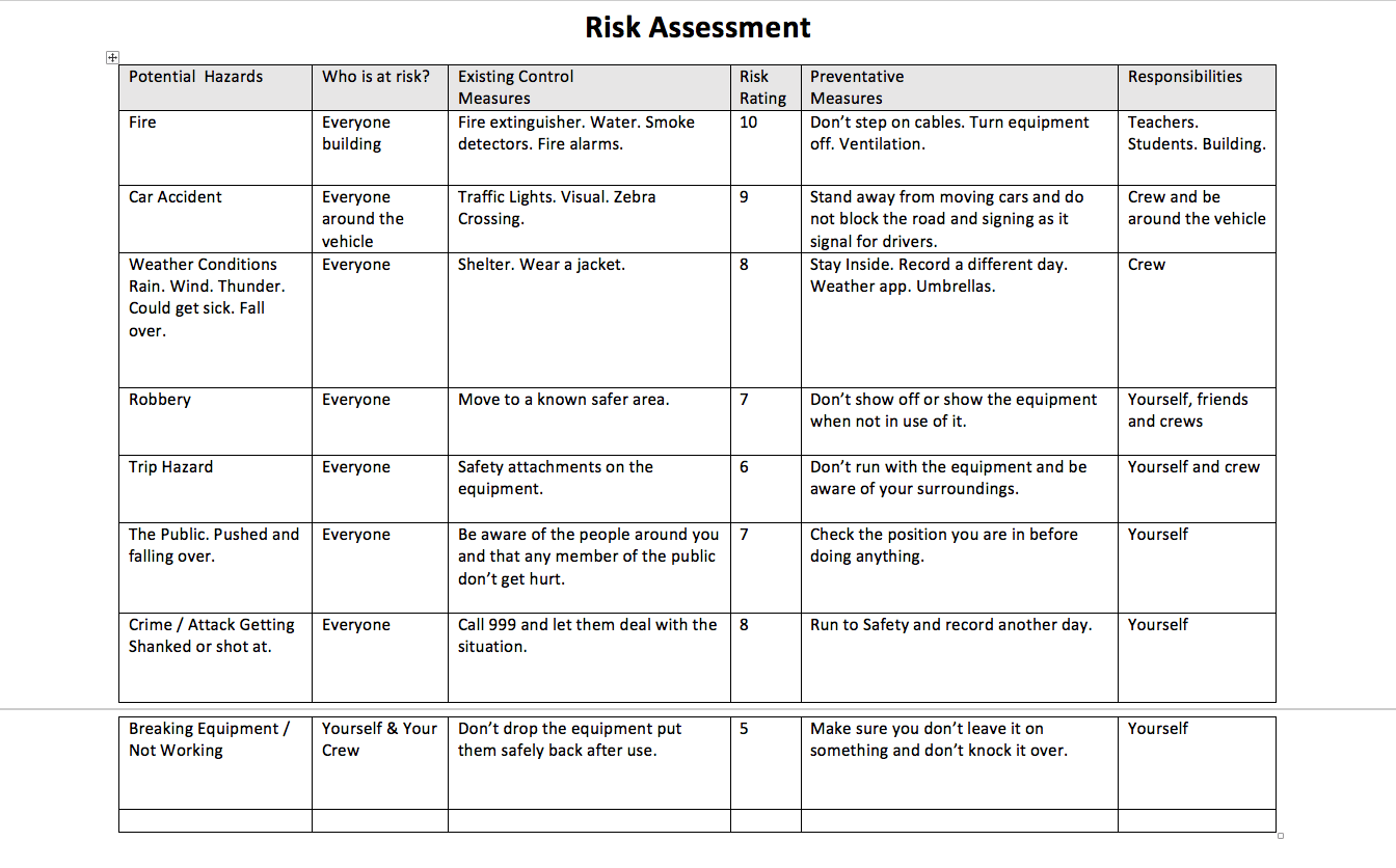Risk Assement Nahum Yohannes