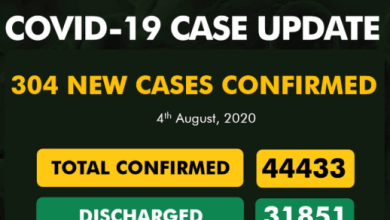 Photo of NCDC: 304 New Cases Of COVID-19 Recorded In Nigeria