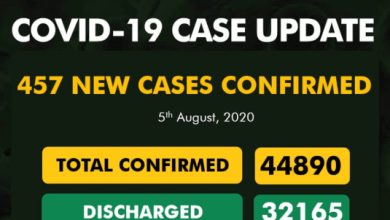 Photo of NCDC – 457 New Cases Of COVID-19 Recorded In Nigeria