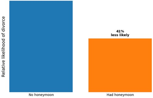 research data showing that honeymoon reduces chances of divorce by 41%
