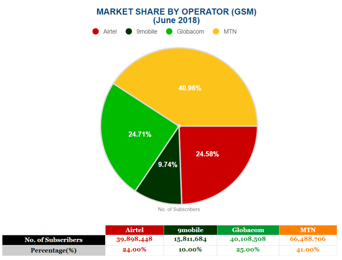 Market shares by GSM operators in Nigeria (June 2018)