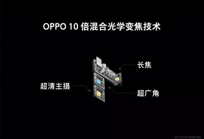 OPPO 10 optical zoom camera