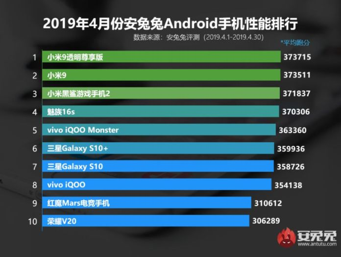 AnTuTu's top performing phones for April 2019