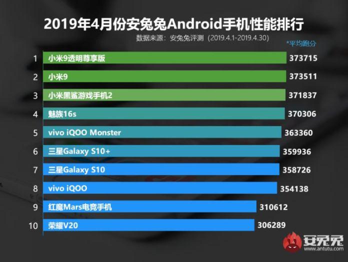 AnTuTu's top performing phones for April 2019
