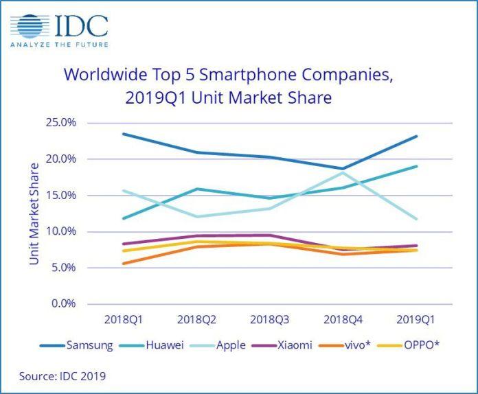 idc smartphone market share q1 2019