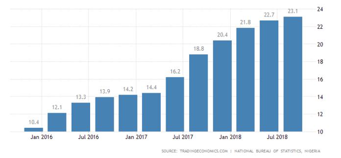 nigeria-unemployment-rate