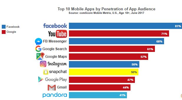 Most Used Apps in USA 2021   Most Downloaded APPS