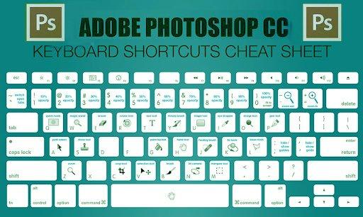 Photoshop shortcut key – Application & Uses of Photoshop shortcut keys