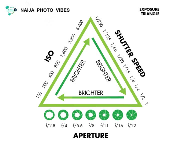 exposure-triangle