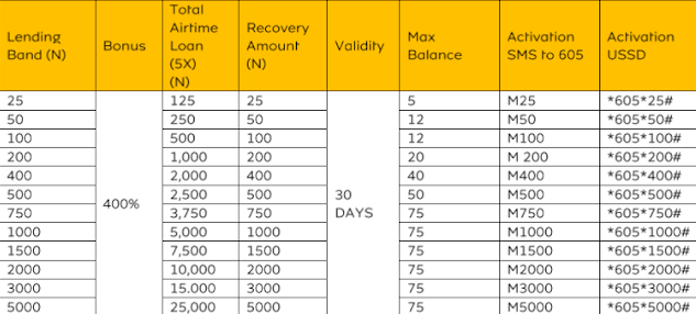 Get Airtime or Data Loan at 0% Service Fee Via MTN MoreTime