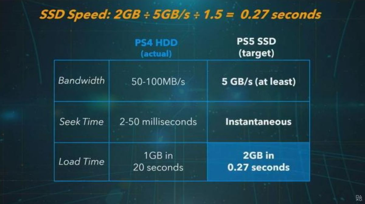 SSD Speed PS5 - PS5 price in Nigeria, details, and complete specs