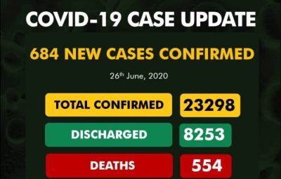 BREAKING!! 684 New Cases Of COVID-19 Take Nigeria's Total To 23,298; Death Toll Now 554