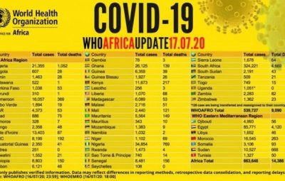 WHO Reveals Countries With No COVID-19 Death Cases