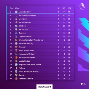 English Premier League Results and Table.(Read More)
