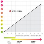 The Realist's Guide to Keto Wines