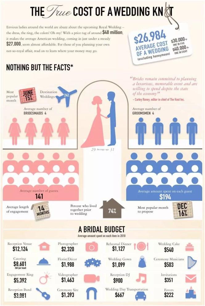 Prices Wedding Invitation Average Cost