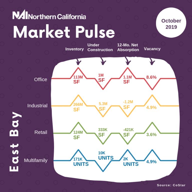 market pulse east bay october 2019