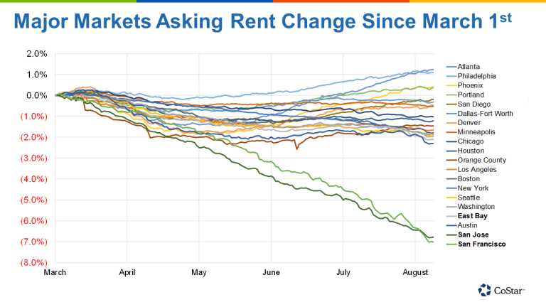Major Markets Asking Rent Change Since March 1st