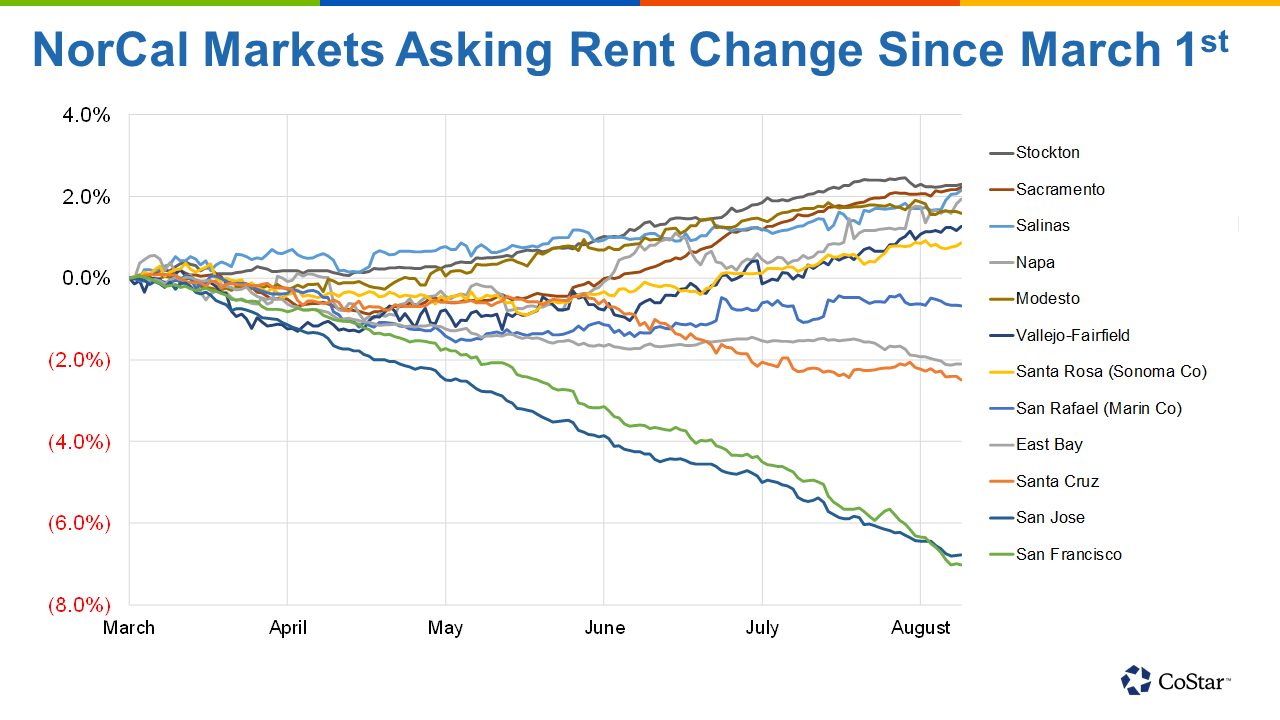 Northern California Markets Asking Rent Change Since March 1st