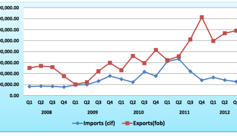 NIGERIANS CONTINUE TO IMPORT LESS AS VALUE OF EXPORTS OUTPACE IMPORTS FOR 14 STRAIGHT QUARTER