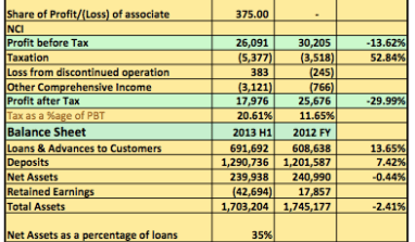 Earnings Analysis 2013 H1: Access Bank Sets Alarm Bells Off With Dismal Half Year Results