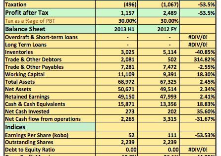 Earnings Analysis 2013 H1: Ashaka Cement Hit By Rising Cost Of Sale