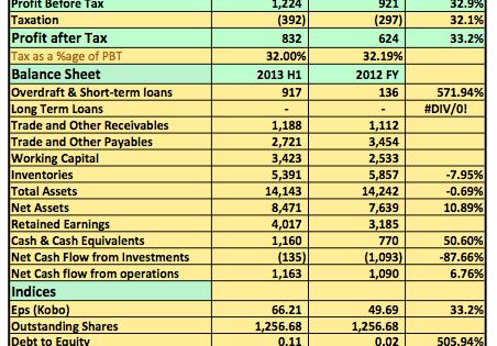 Earnings Analysis H1 2013: CCNN Rides On Efficiency To Post N1.2billion PBT