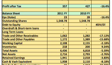 Earnings Analysis 2012 FY: Capital Hotels Plc Strong Balance Sheet Weak Earnings