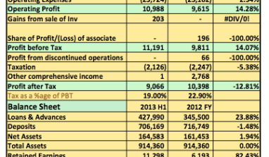 Earnings Analysis: Fidelity Bank Plc Post 14% Increase In 2013 H1 2013 Results