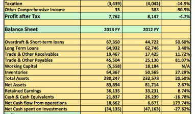 Earnings Analysis 2013 FY: Flourmills Spend Heavy On Expansion But Rely On Incremental Revenue For Profitability