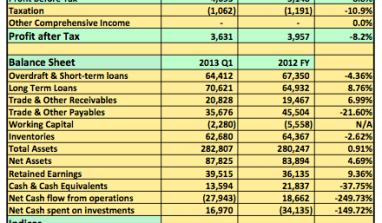 Earnings Report 2013 Q1: Flourmills Nigeria Plc Post 9% Drop In Pre-Tax Profits Even As Revenues Rise 43%