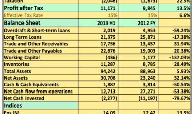 Earnings Report 2013 H1: Nestle Plc Post N13.2billion In Pre-Tax Profits
