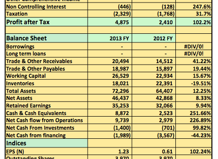 Earnings Analysis 2013 FY: PZ Cussons Nigeria Plc Holds Costs Down To Double Profit After Tax