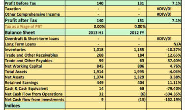 Earnings Report: Paints & Coatings Plc Post N140million Pre-tax Profits For H1 2013
