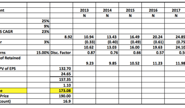 Equity Valuation: Dangote Cement Updated