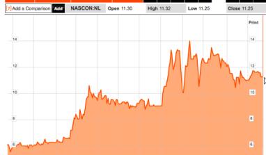 Company Valuation – NASCON Plc