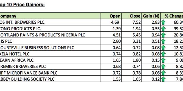 Official: Top Ten Stocks For The Week Ended September 13, 2013