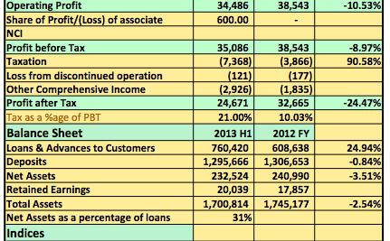 Earnings Analysis 9 Months: Julius Berger Plc Post Flat Earnings As Growth Stalls
