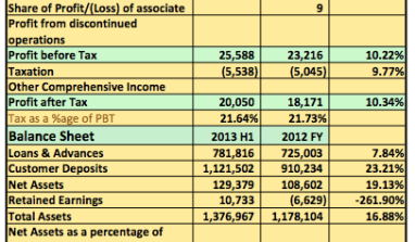 Earnings Analysis 2013 9months: Diamond Bank Increases Profitability But Loan Write Offs Remain High