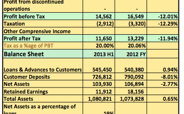 Earnings Analysis 2013 9 Months: Is Skye Bank's Poor Q3 Results A Call For Change At The Top?