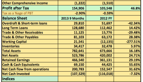 Analysis 2013 9 Months: Drop In Gas Supplies Dent Dangote Cement Q3 Results But Profits Rise 43% YoY