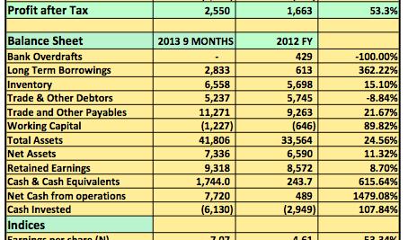 Report 2013 9 Months: Mobil Oil Plc Post N3.7billion PBT